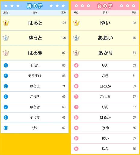 「読み」ランキング.jpg