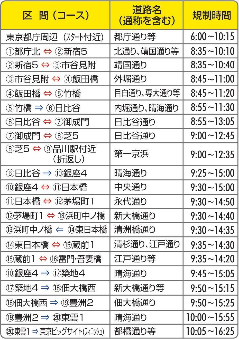規制 東京 マラソン 交通