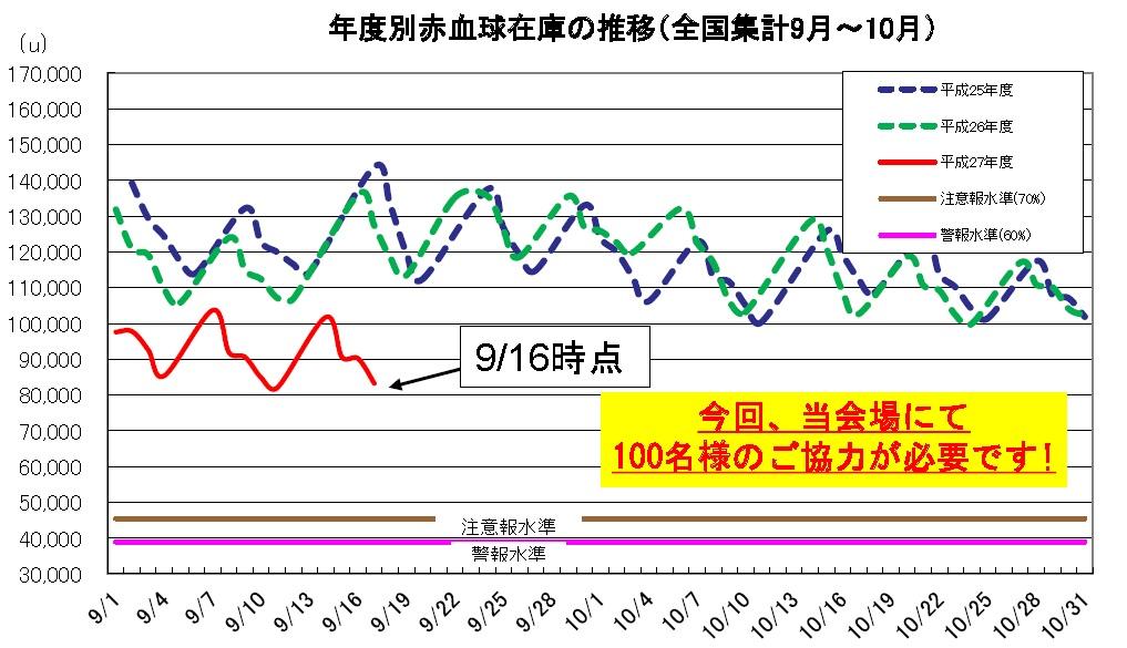 9~10月血液在庫推移150916.jpg